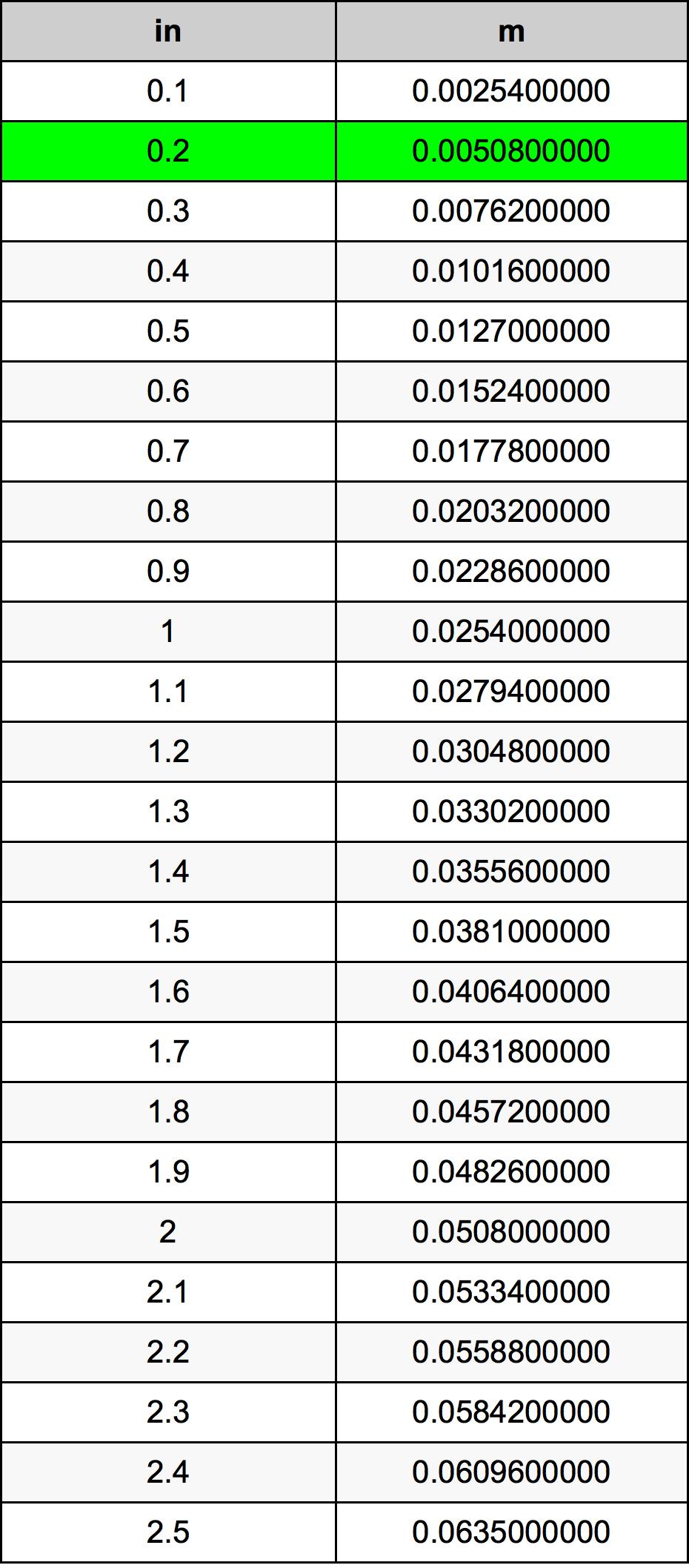 0.2 इंच रूपांतरण सारणी