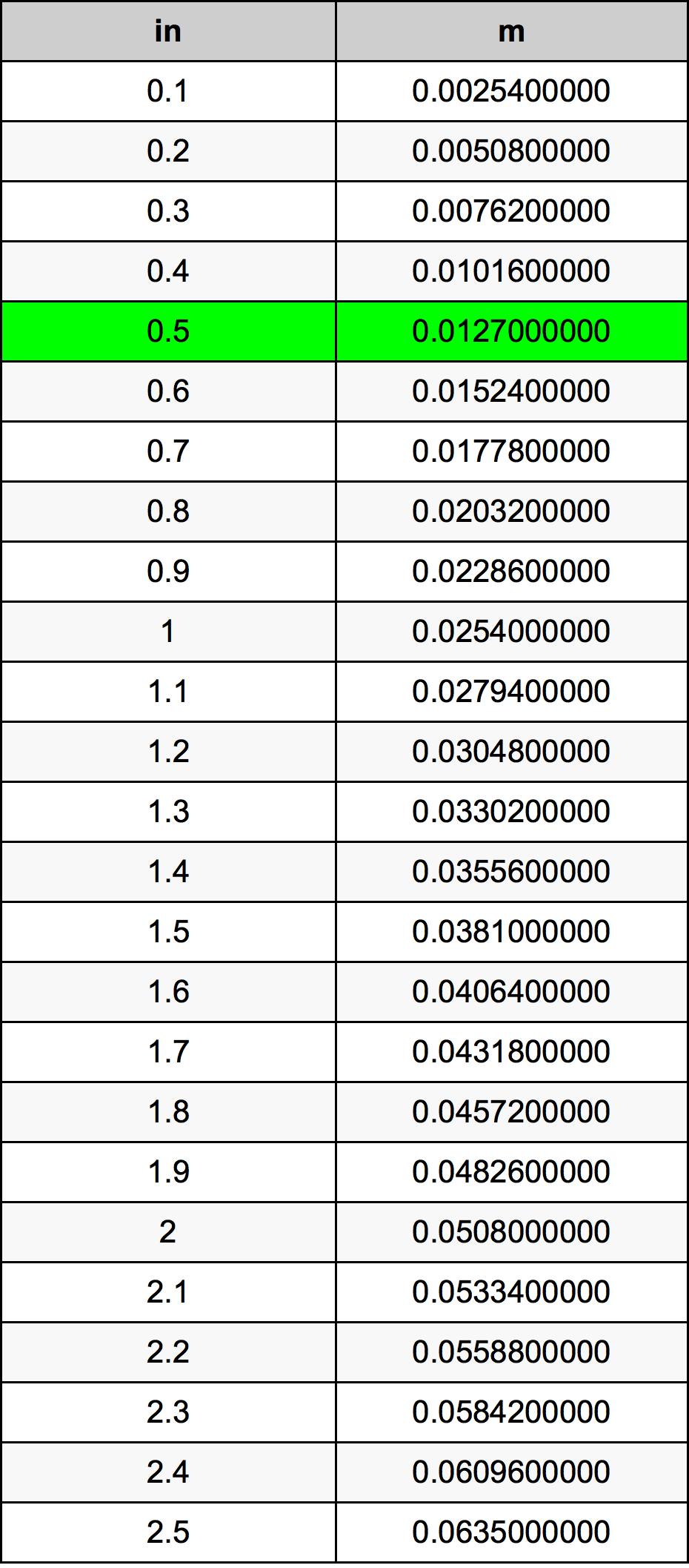 0.5 Pollice tabella di conversione