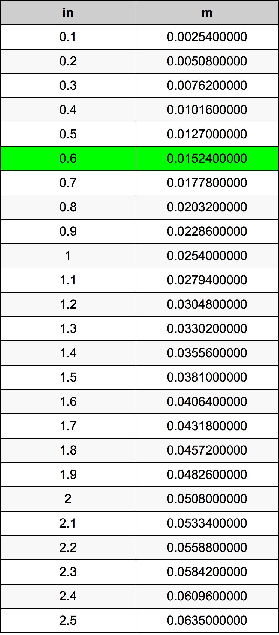 0.6 Zoll Umrechnungstabelle