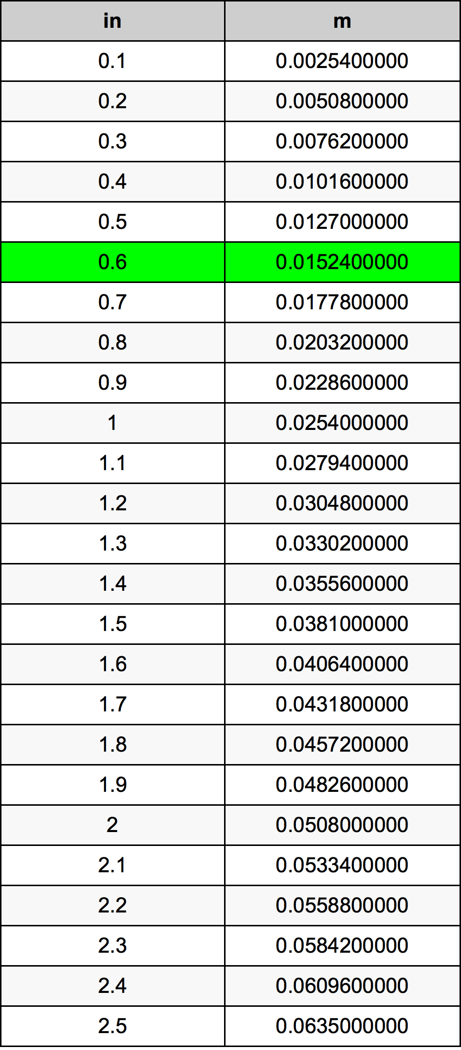 0.6 Inci konversi tabel