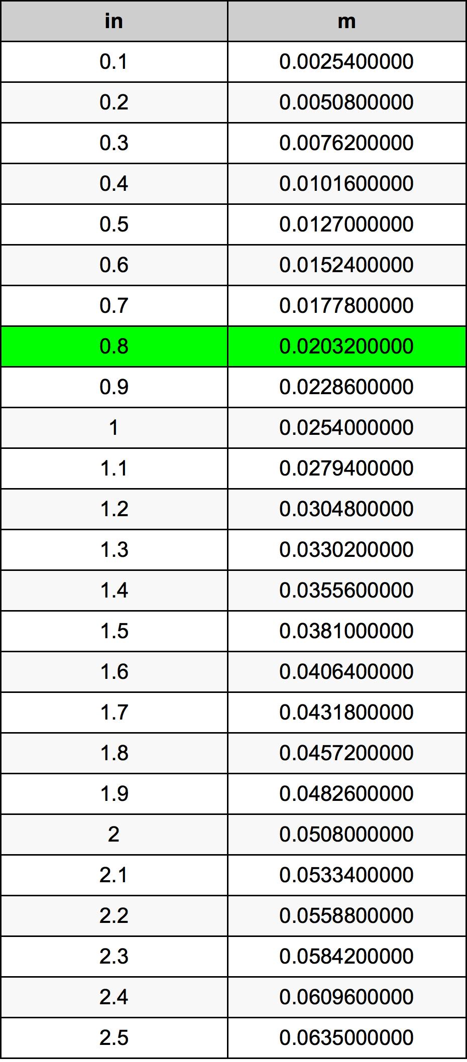0.8 Inch bảng chuyển đổi