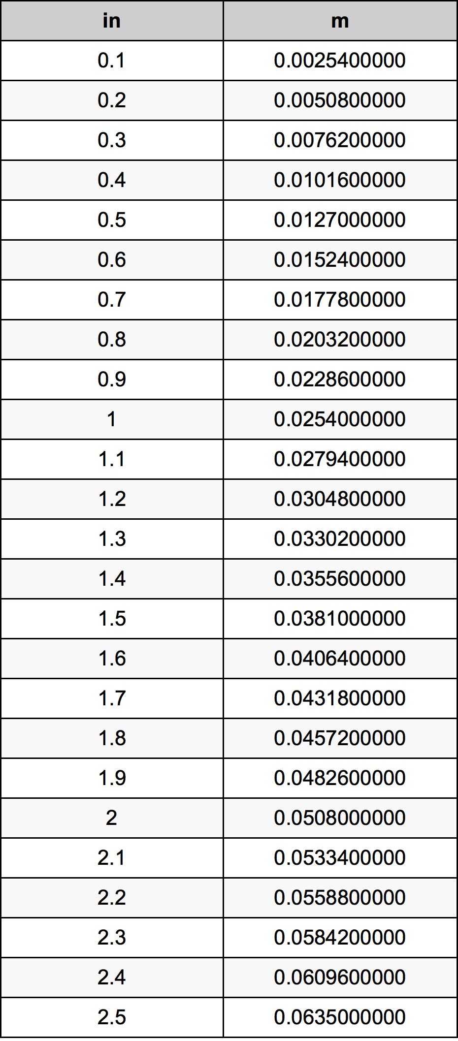 1.3 Pouce table de conversion