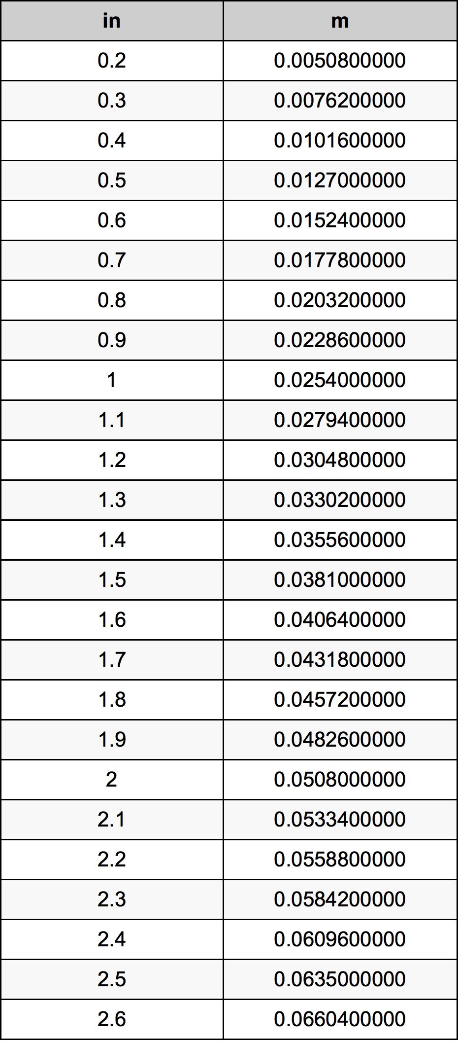 1.4 Polzada Taula de conversió