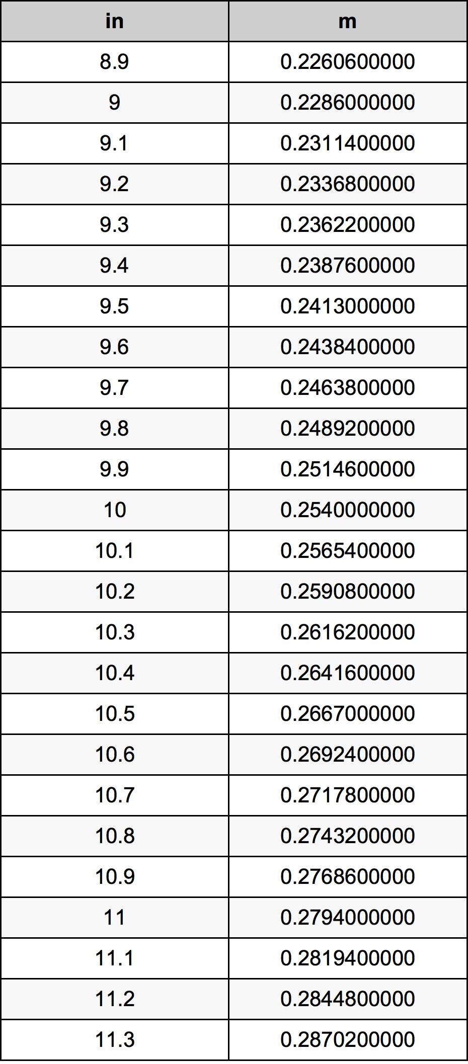 10.1 Hüvelyk átszámítási táblázat
