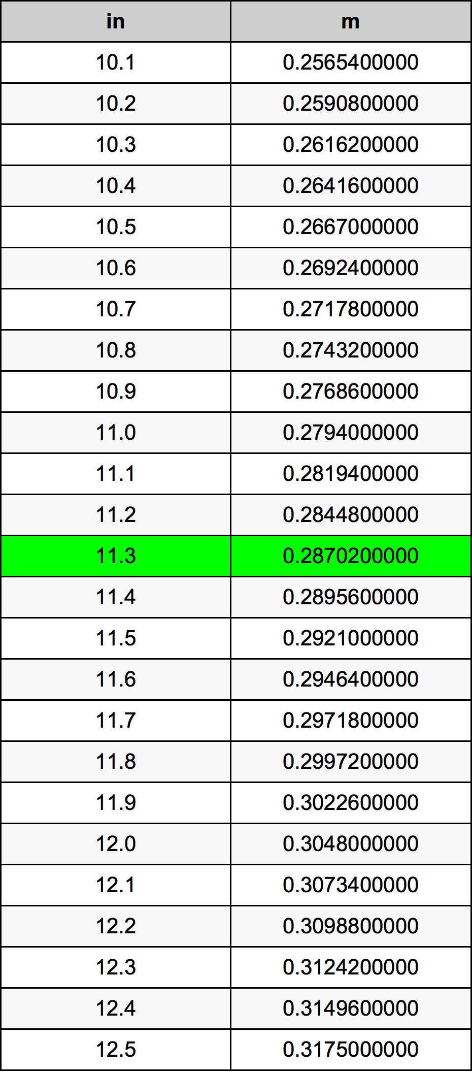 11.3 Zoll Umrechnungstabelle