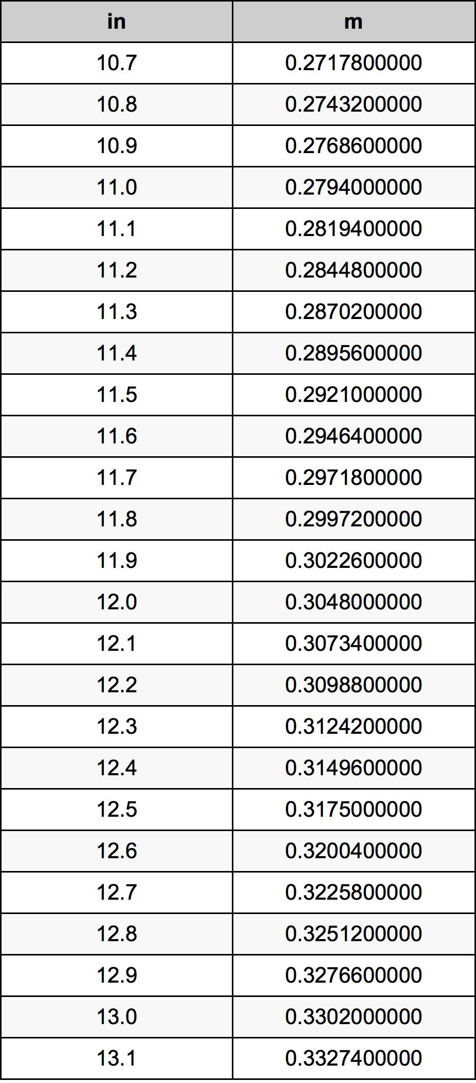 11.9 Polegada tabela de conversão