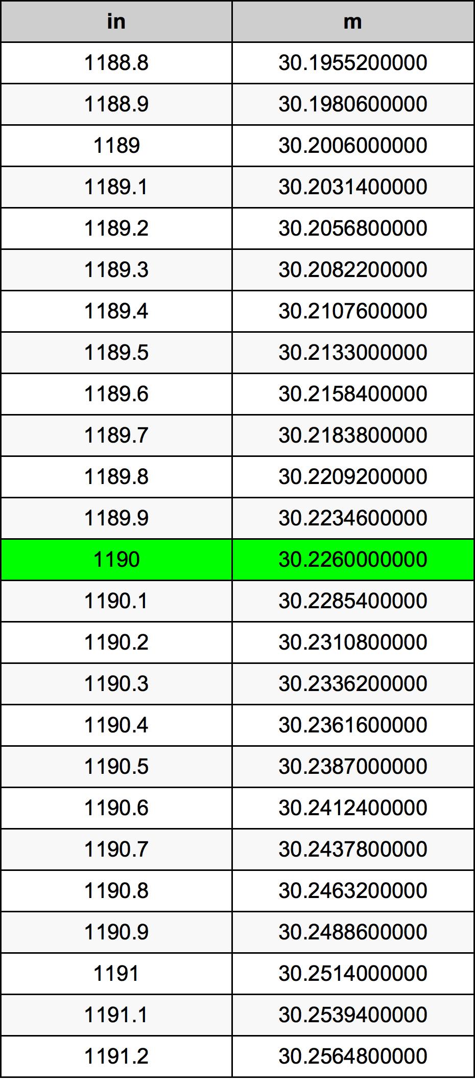 1190 Colis konversijos lentelę