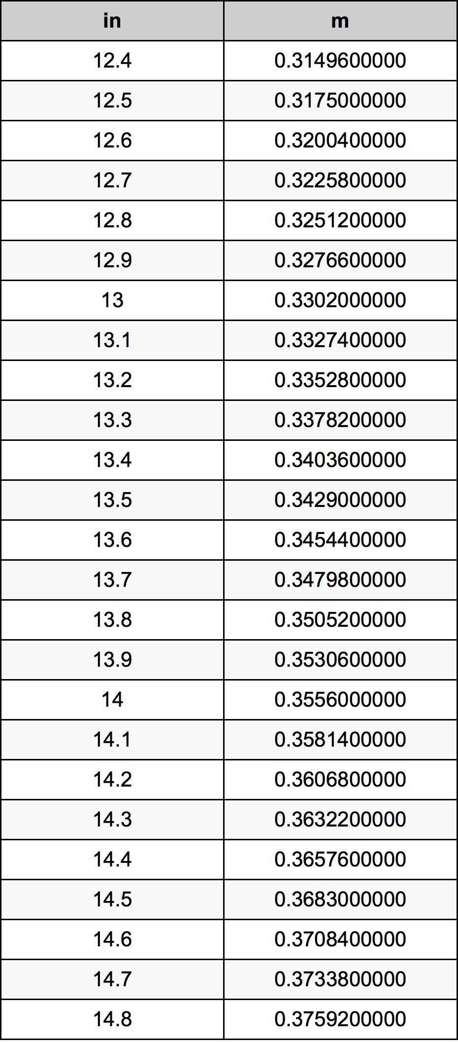 13.6 بوصة جدول تحويل