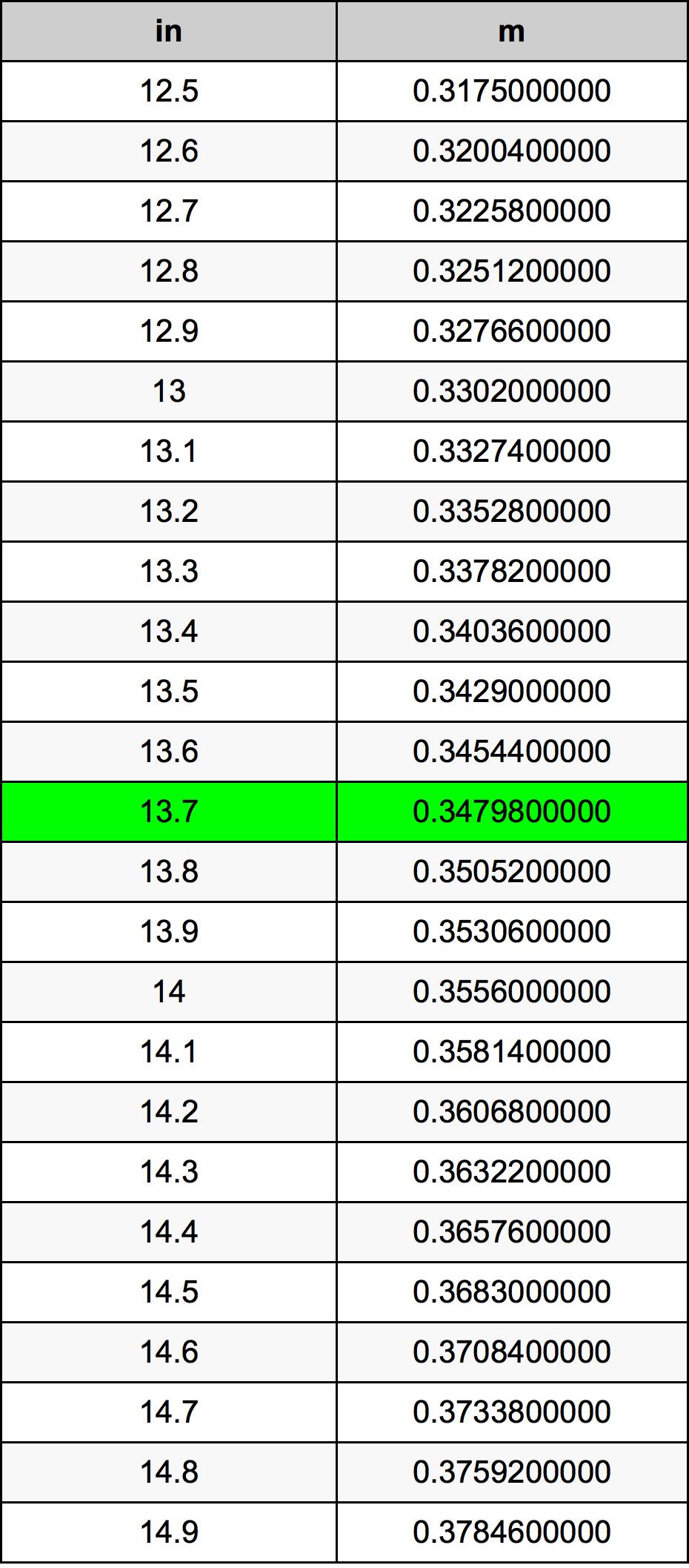 13.7 дюйм Таблица преобразования