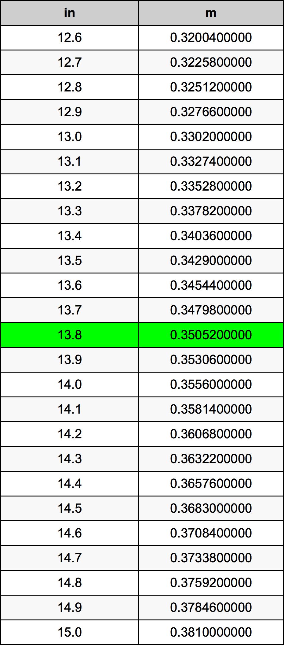 13.8インチ換算表