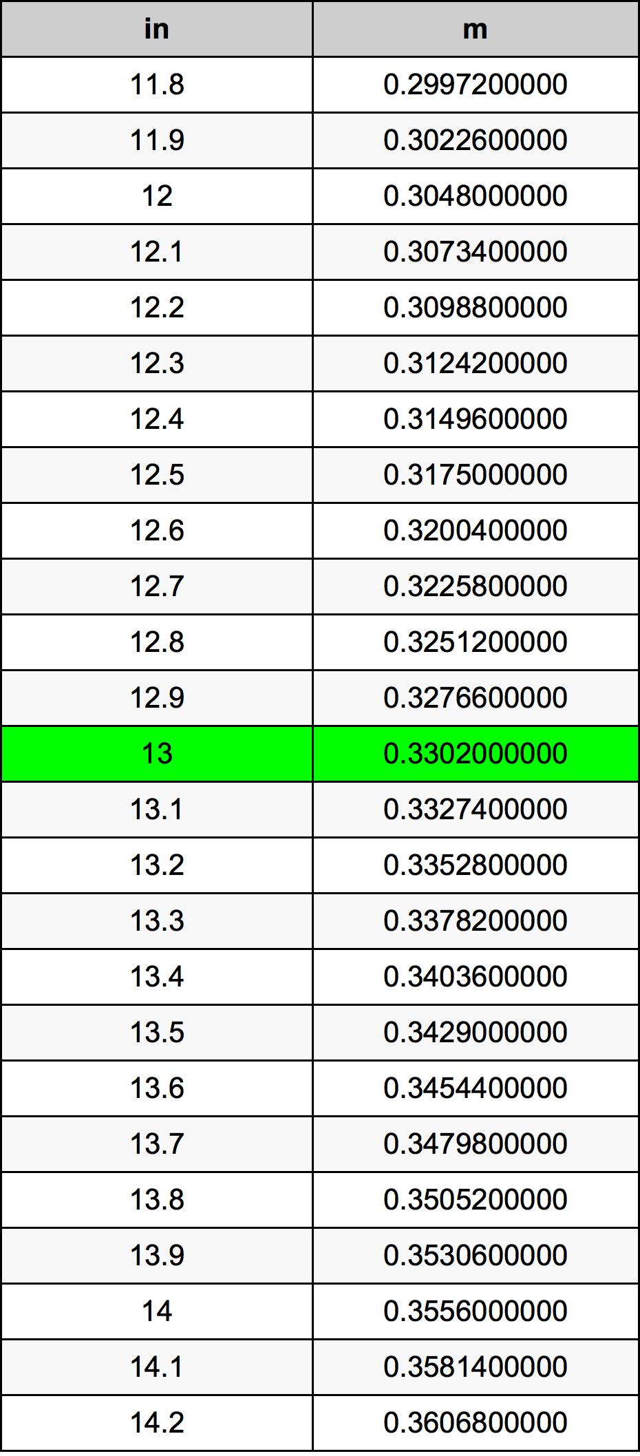 13 بوصة جدول تحويل