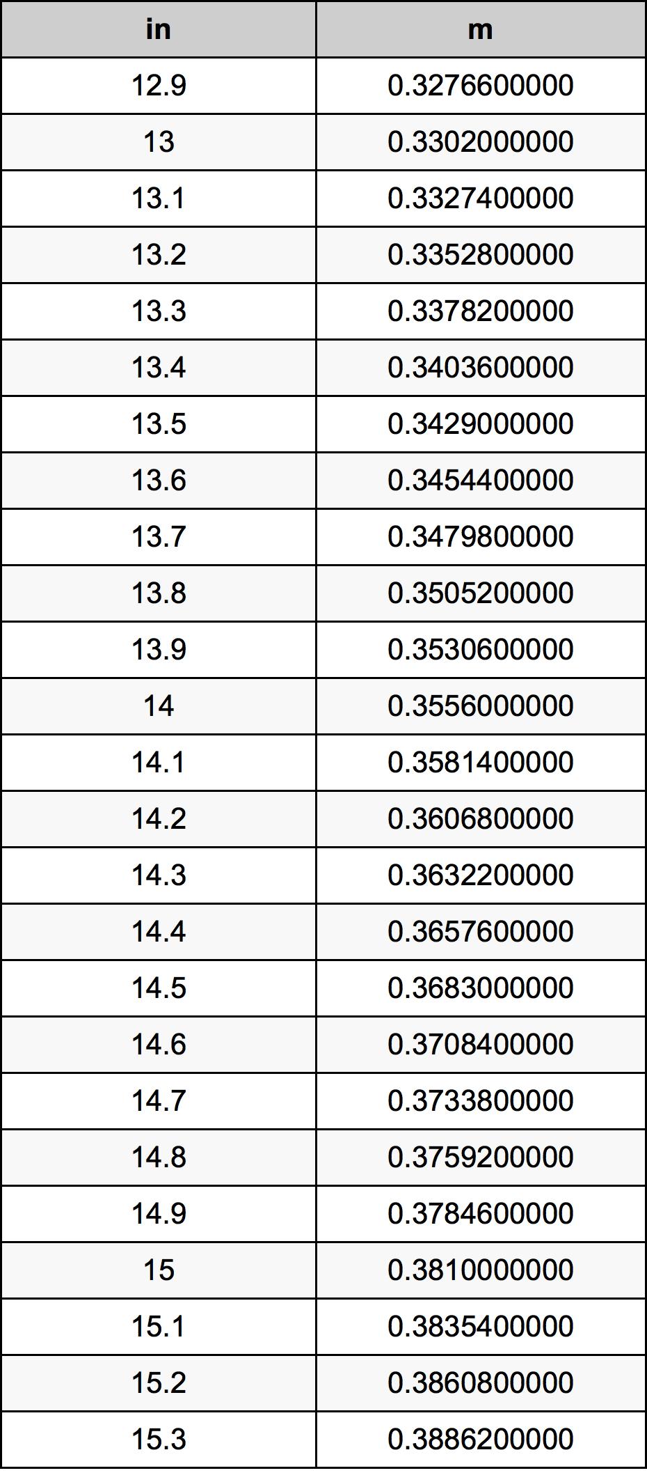 14.1 인치 변환 표