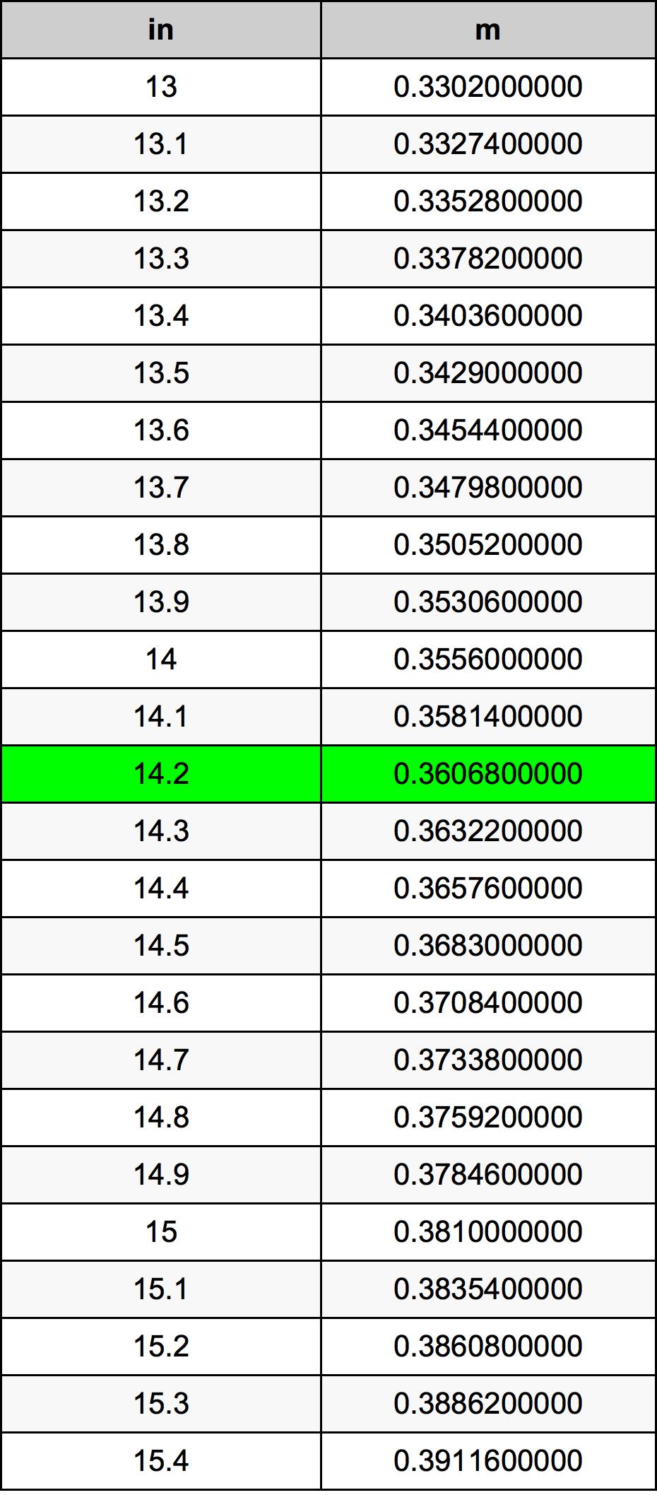 14.2 дюйм Таблица преобразования