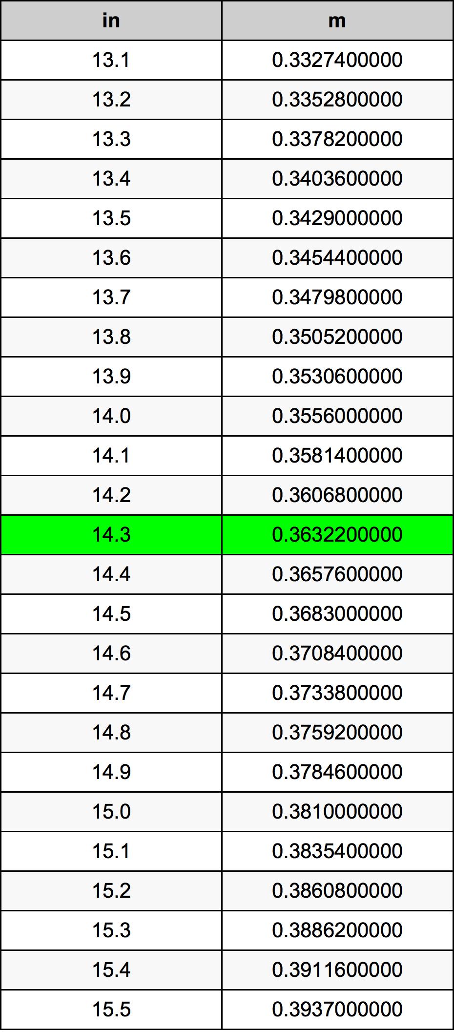 14.3 英寸换算表