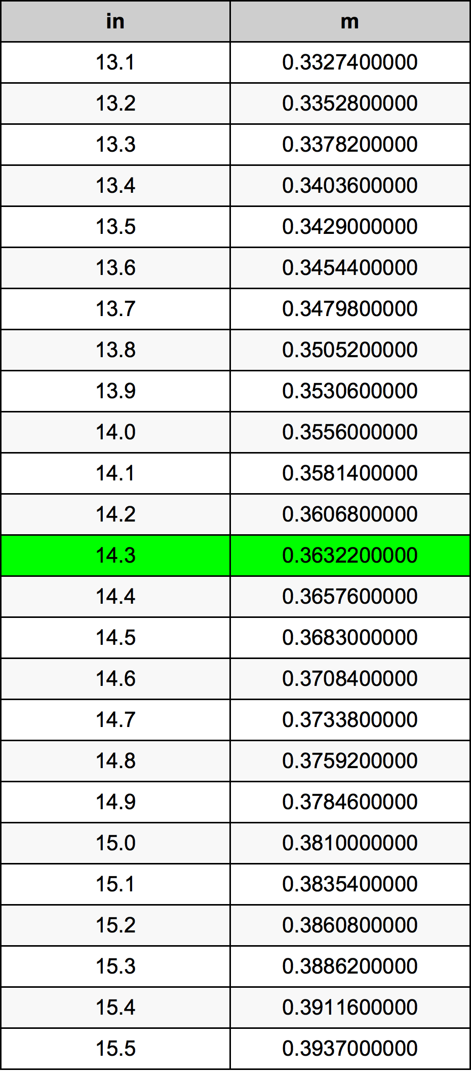 14.3 Inch konverteringstabell