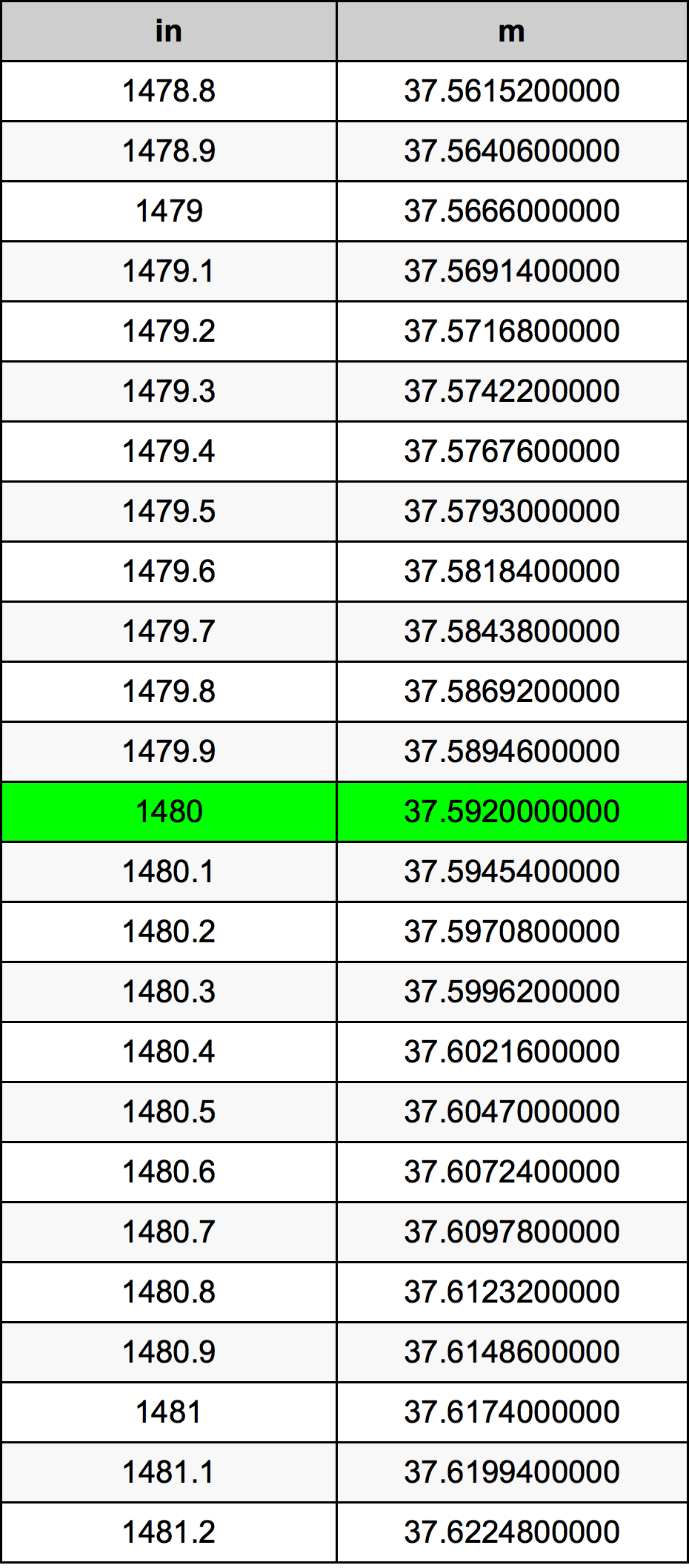 1480 Cal tabela przeliczeniowa
