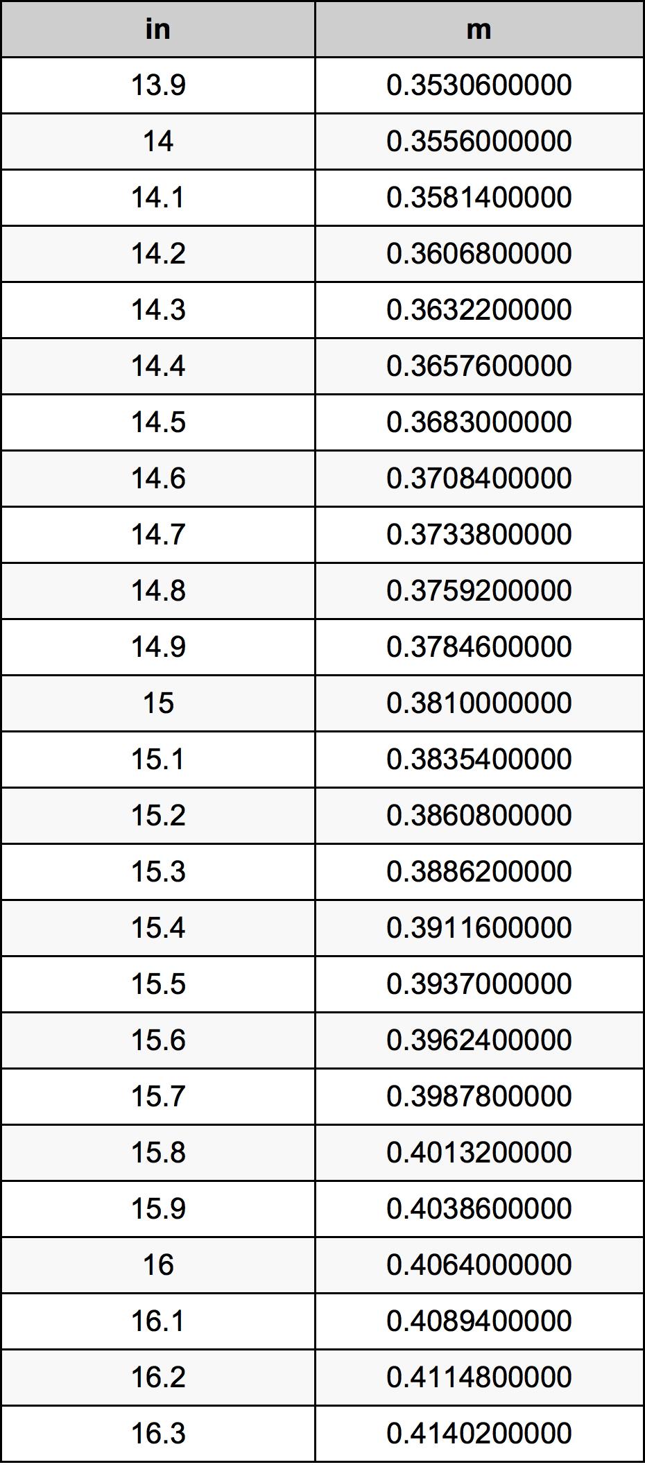 15.1 इंच रूपांतरण सारणी