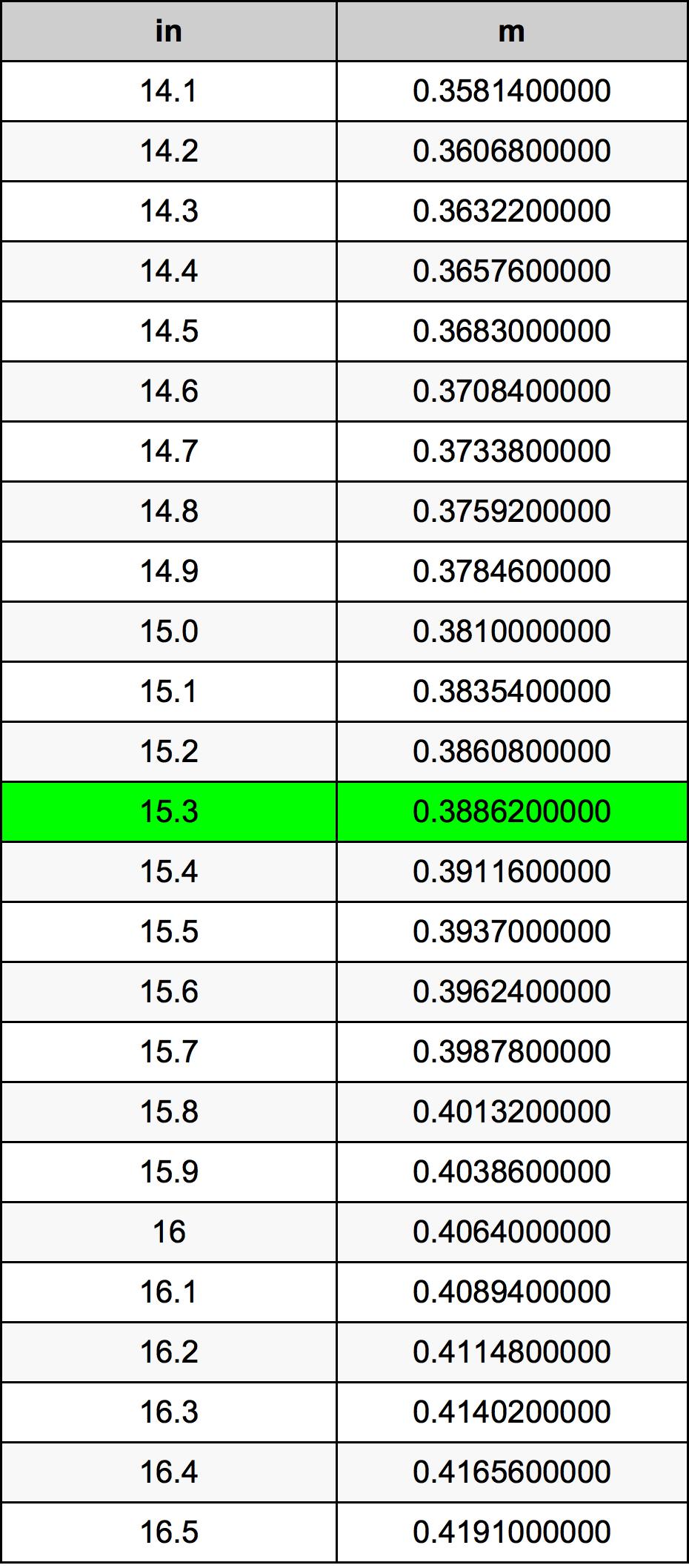 15.3 Țol tabelul de conversie
