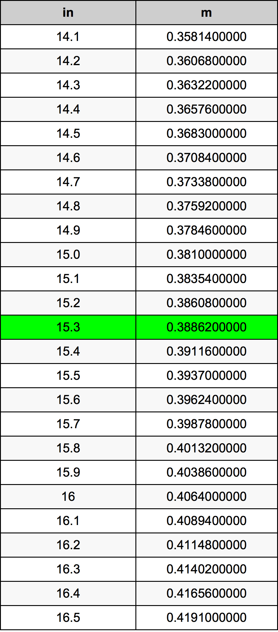 15.3 дюйм Таблица преобразования