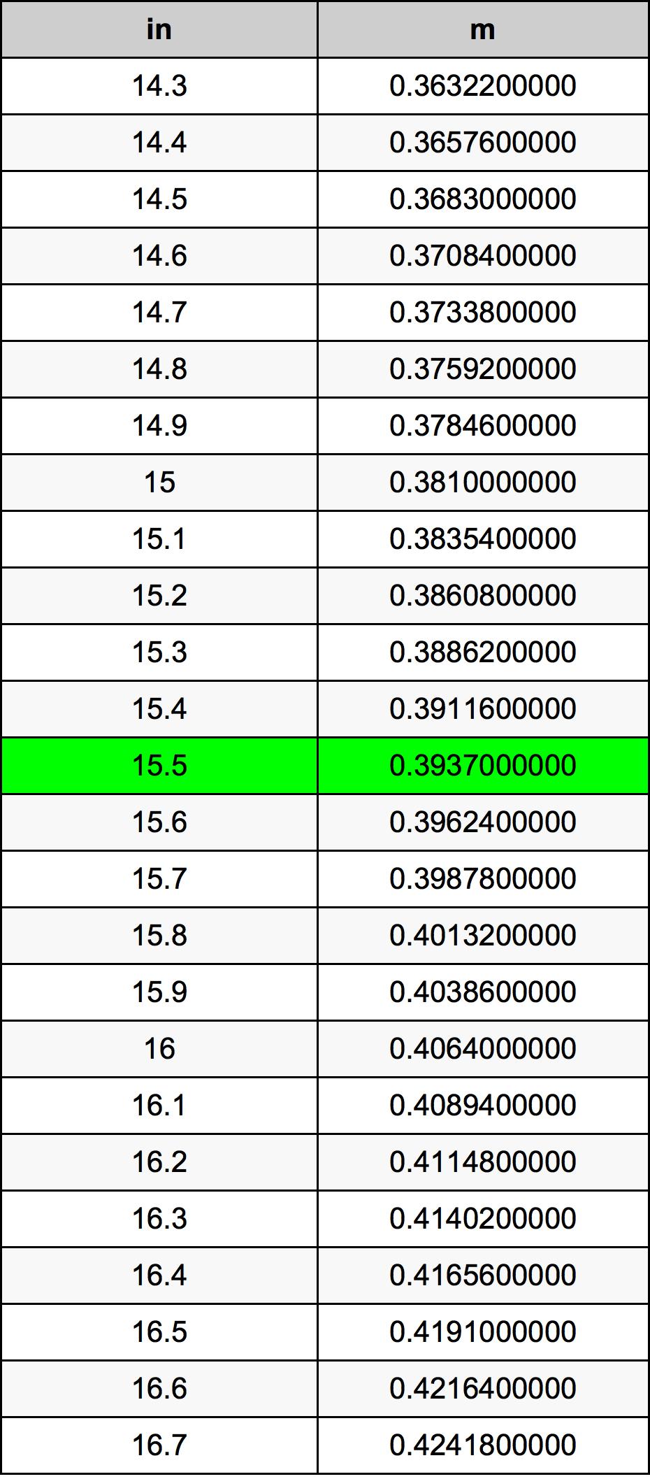 15.5 дюйм Таблица преобразования