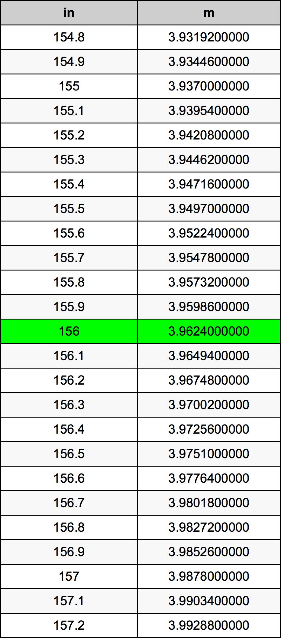 156 Polegada tabela de conversão