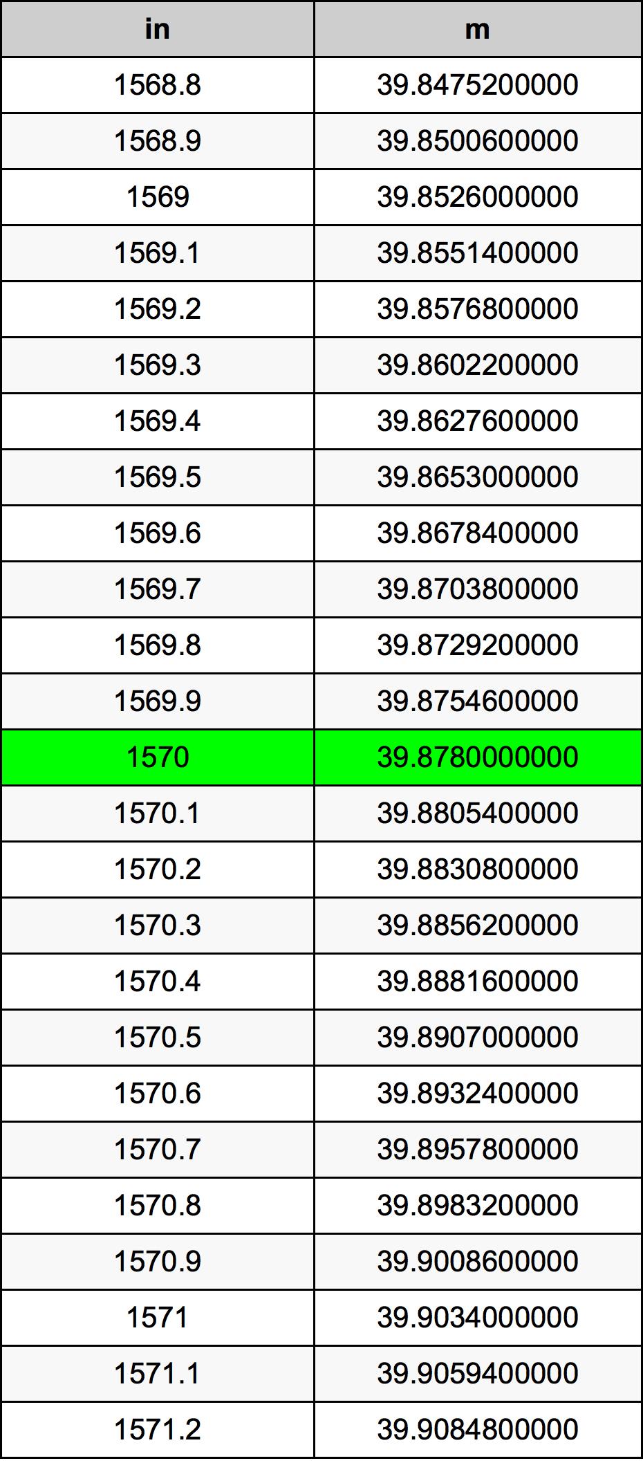 1570 इंच रूपांतरण सारणी