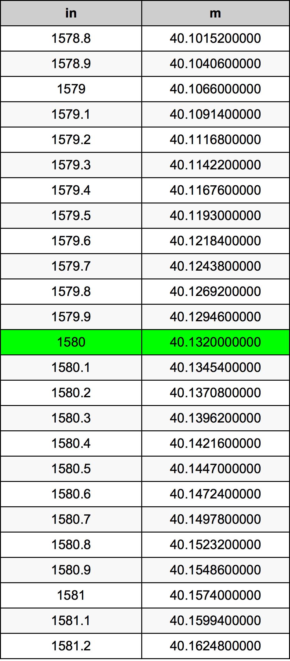 1580 Inch konverteringstabell