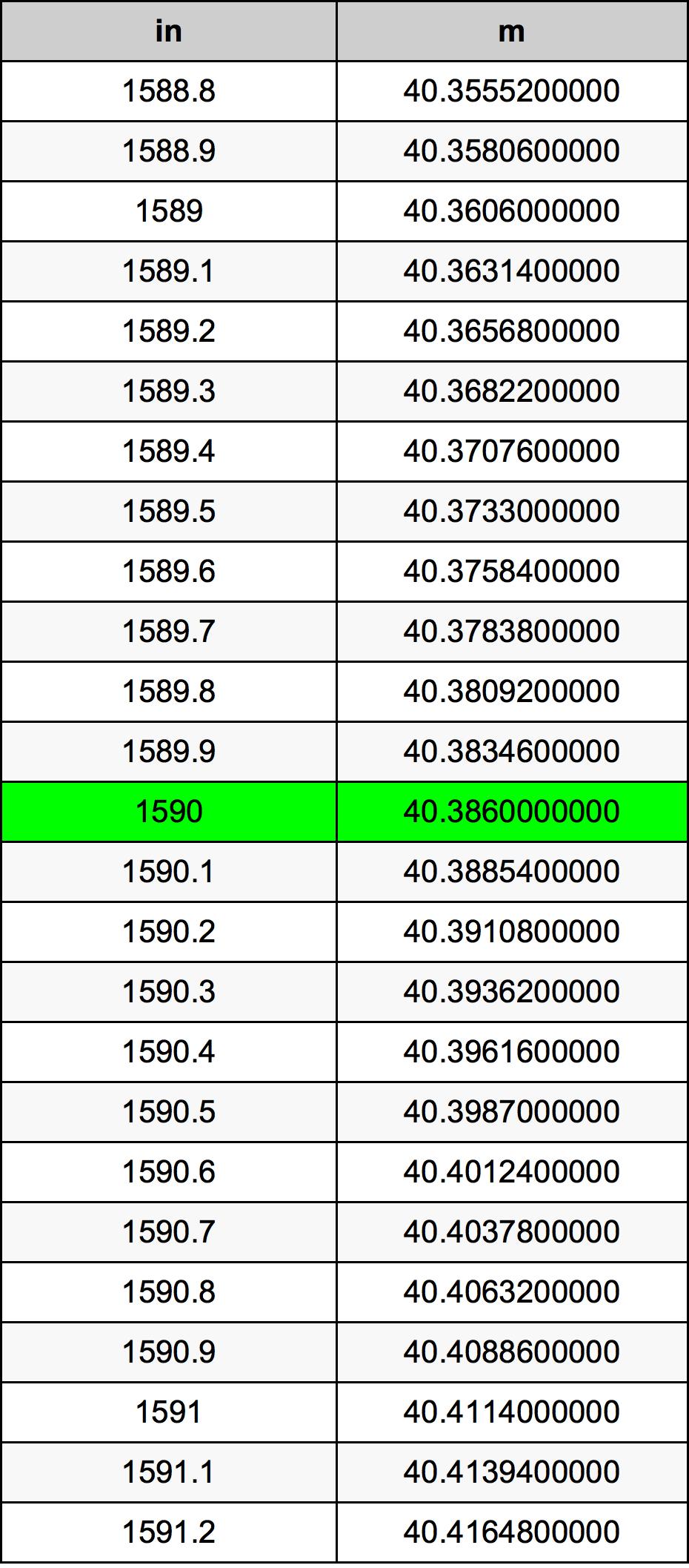 1590 Polegada tabela de conversão
