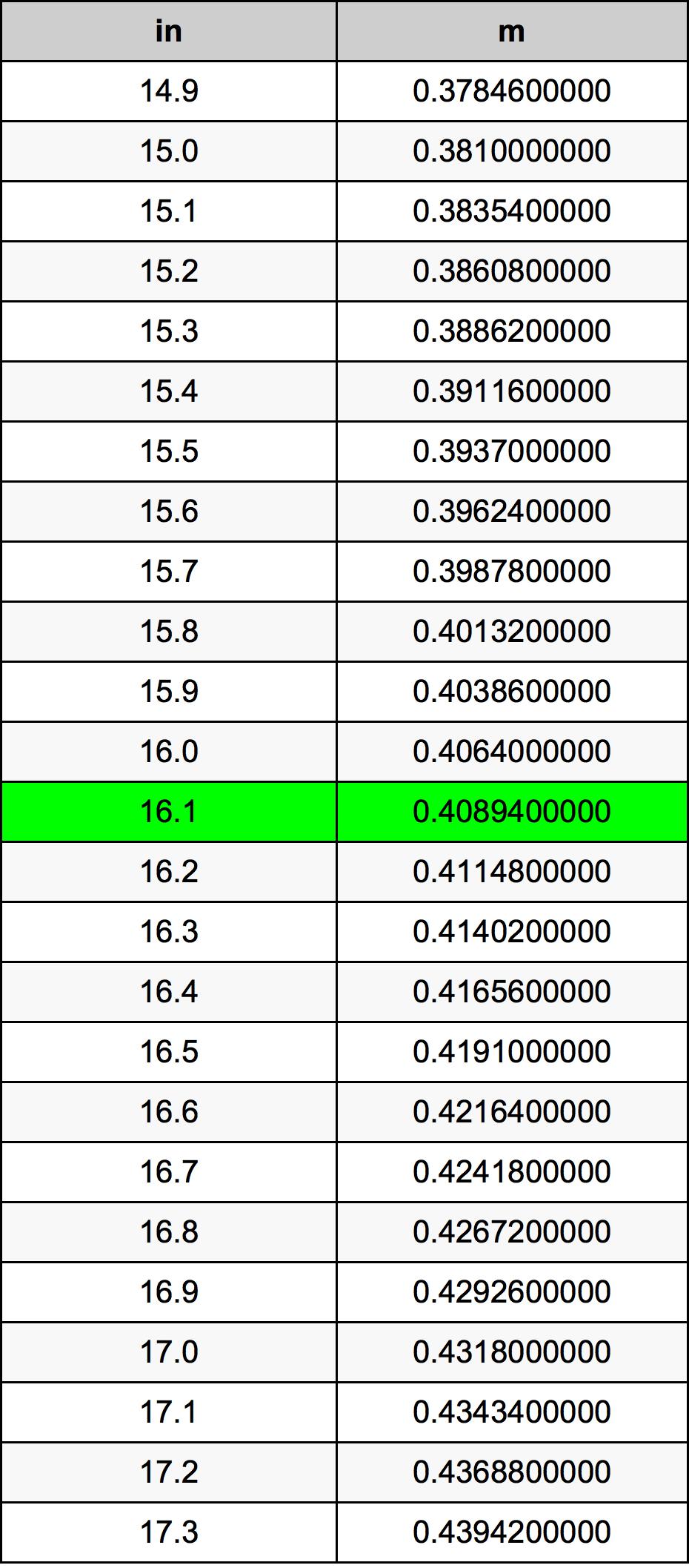 16.1 인치 변환 표