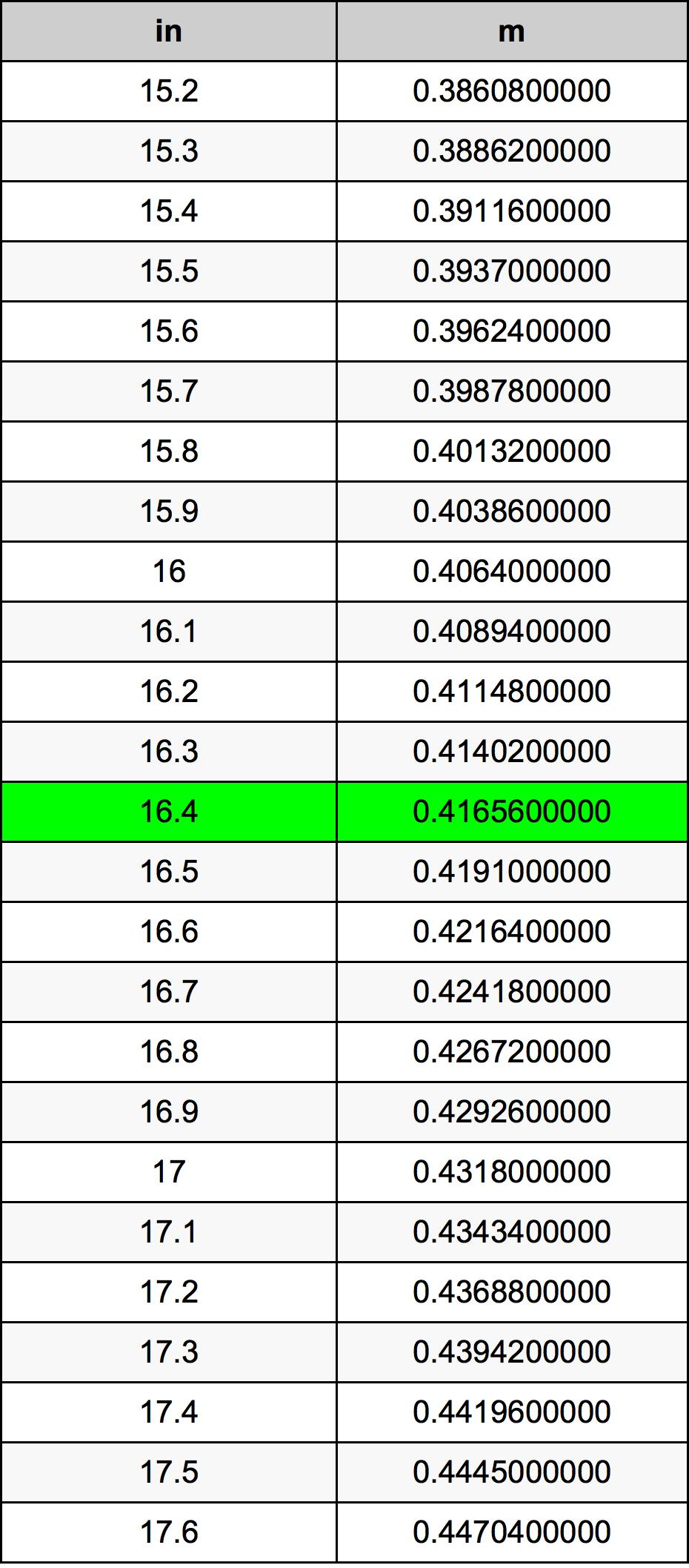 16.4 Inch konverteringstabell