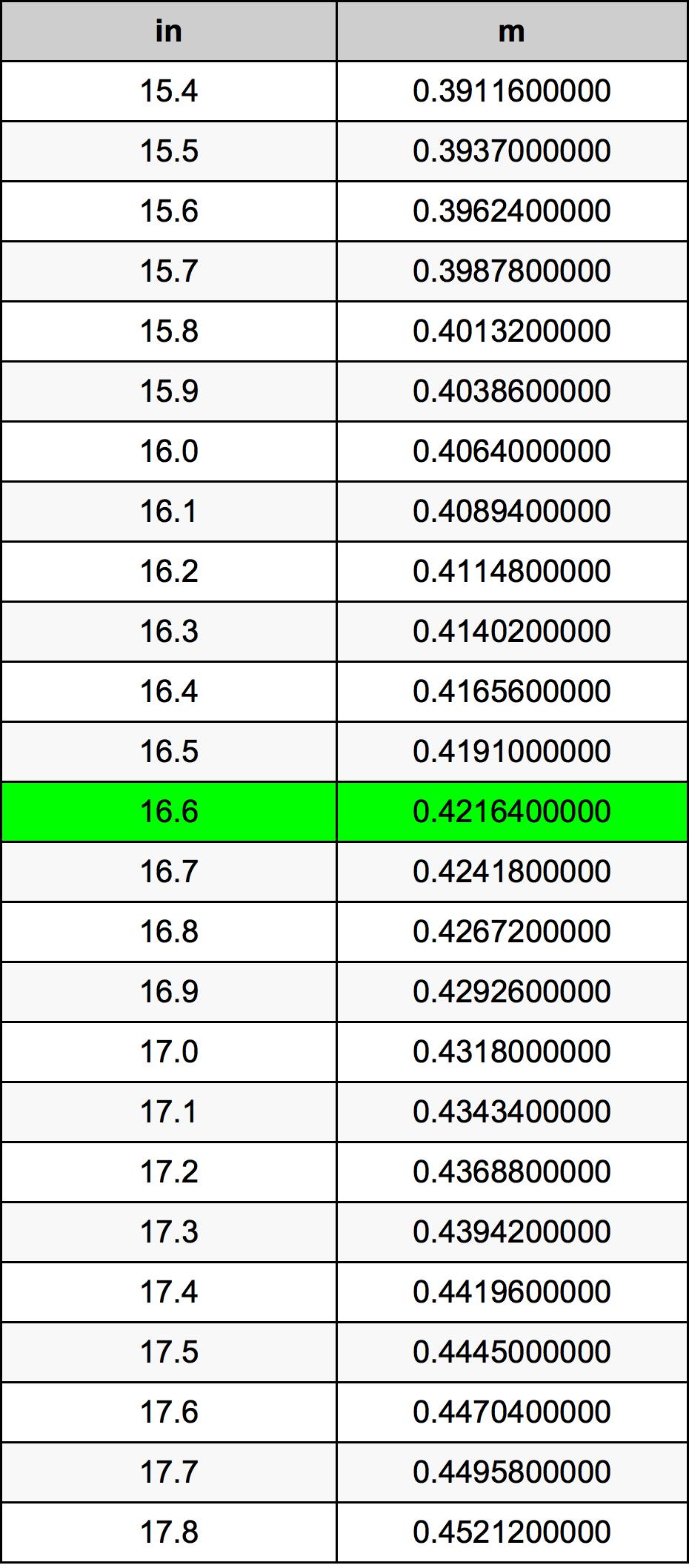 16.6 인치 변환 표