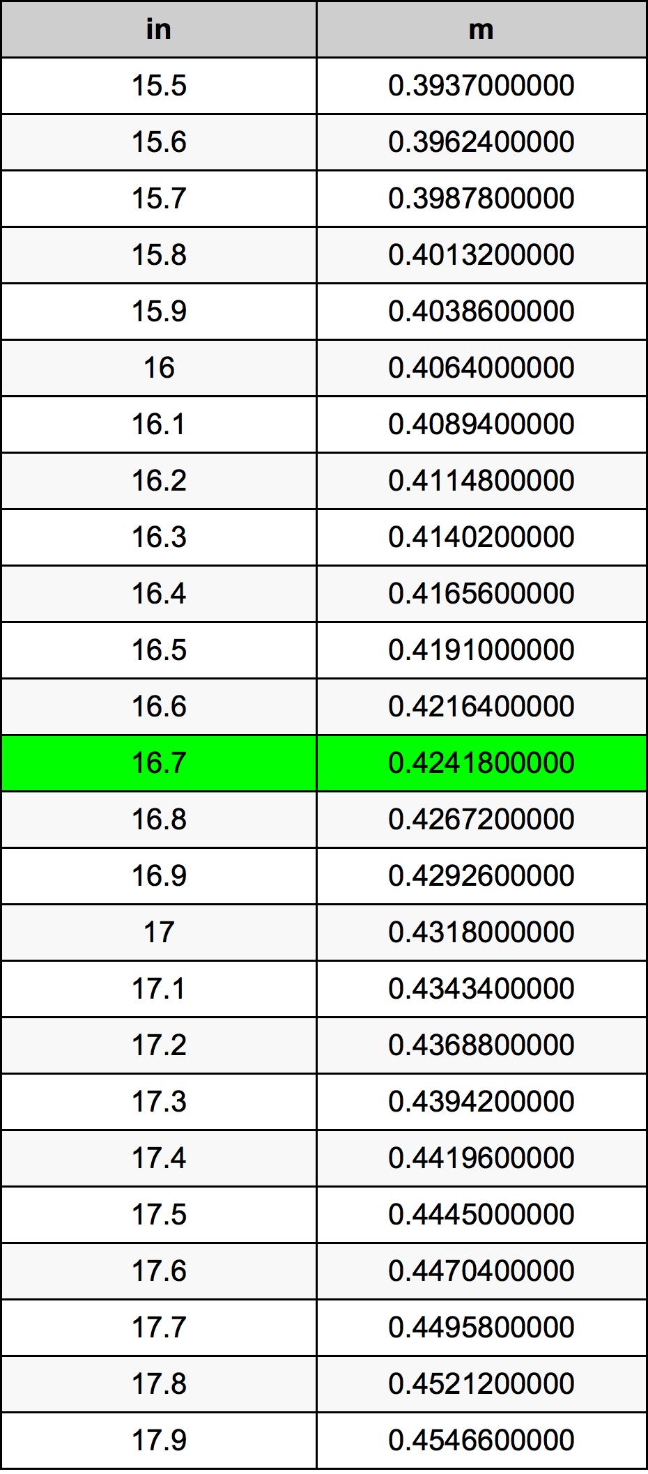 16.7 Hüvelyk átszámítási táblázat