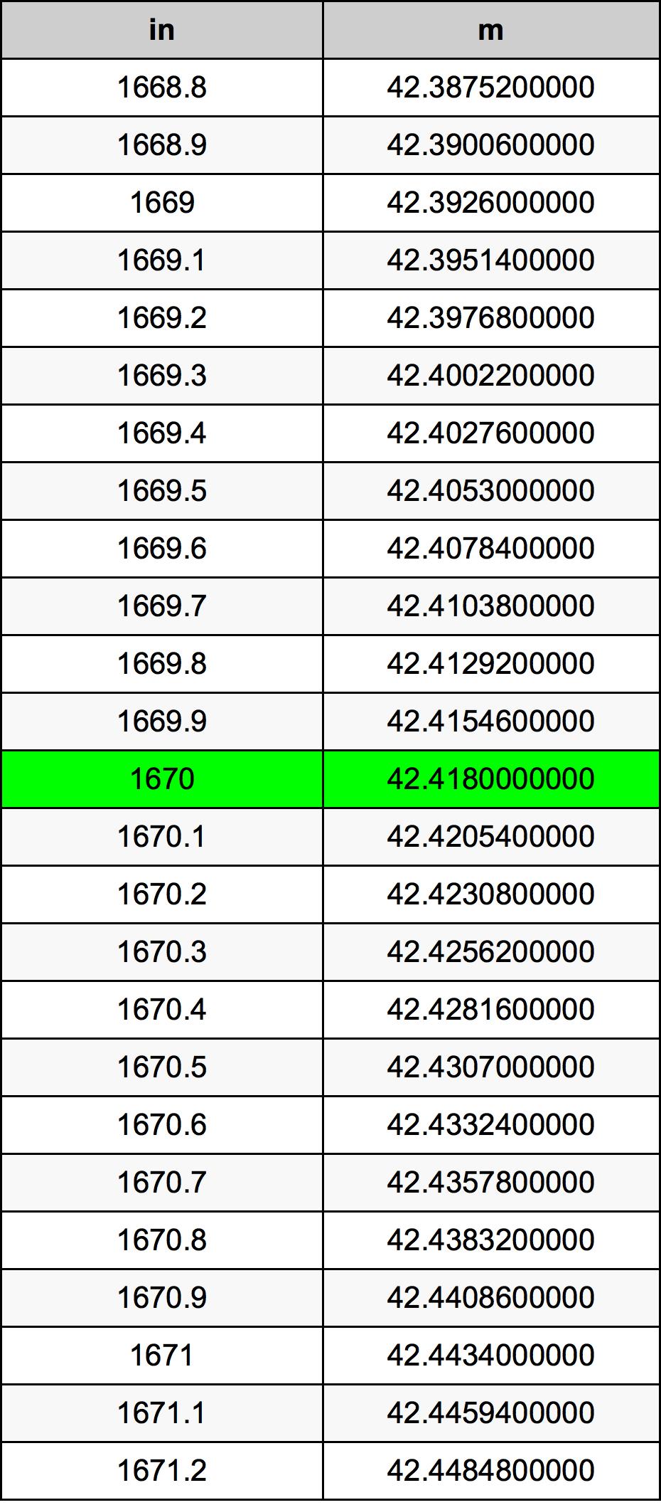 1670 дюйм Таблиця перетворення