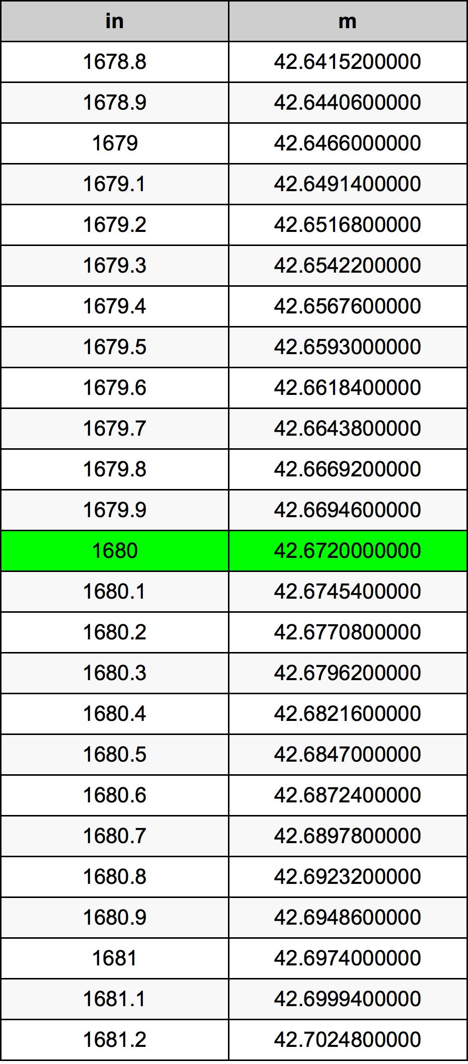 1680 Inch konverteringstabell
