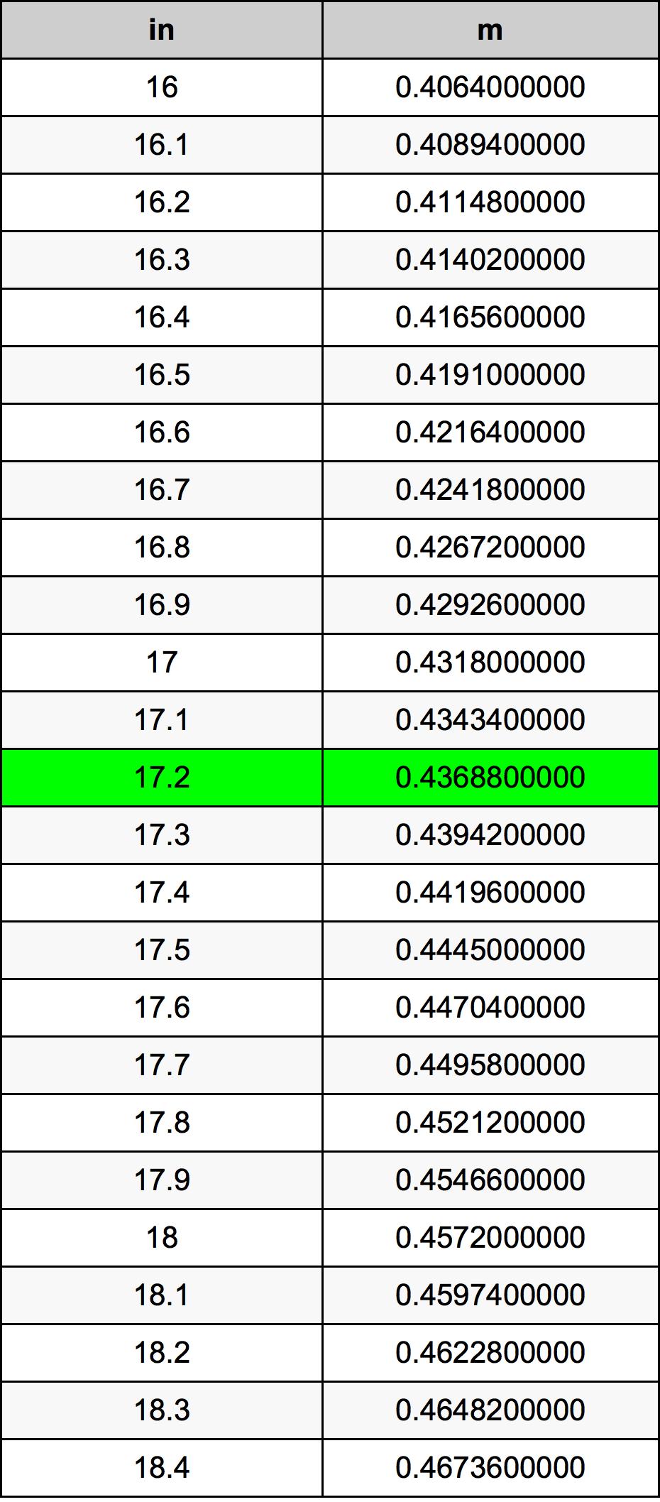 17.2英寸換算表