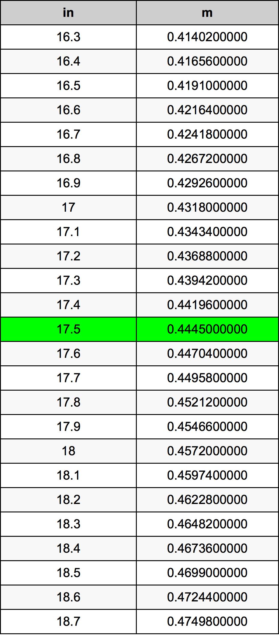 17.5 инч Таблица за преобразуване
