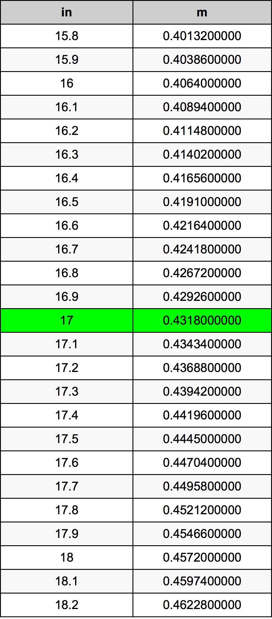 17 Pollice tabella di conversione