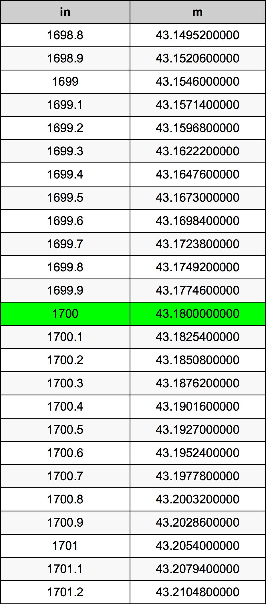 1700 Hüvelyk átszámítási táblázat
