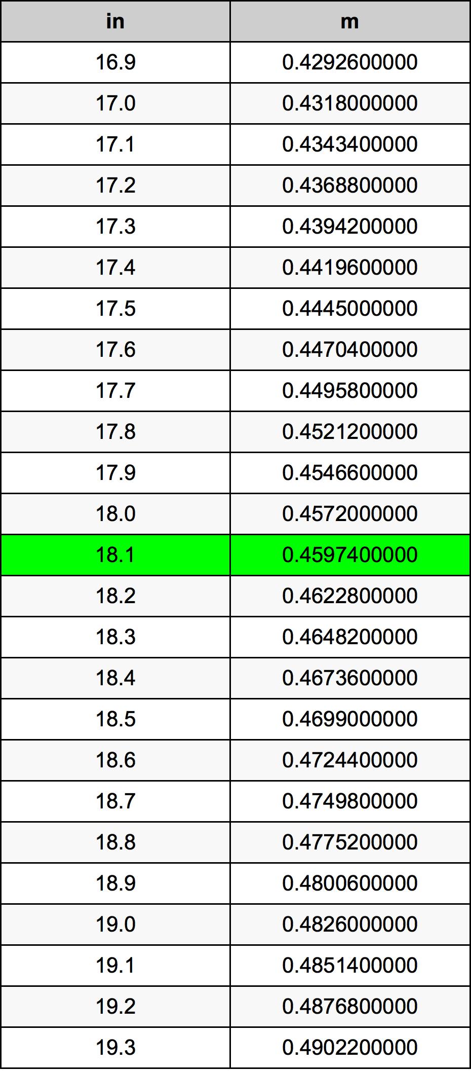 18.1 بوصة جدول تحويل