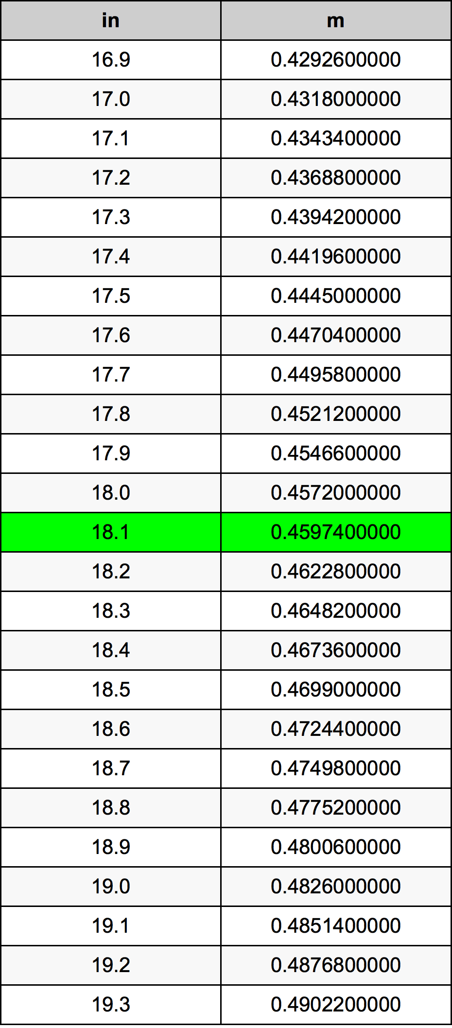 18.1 इंच रूपांतरण सारणी
