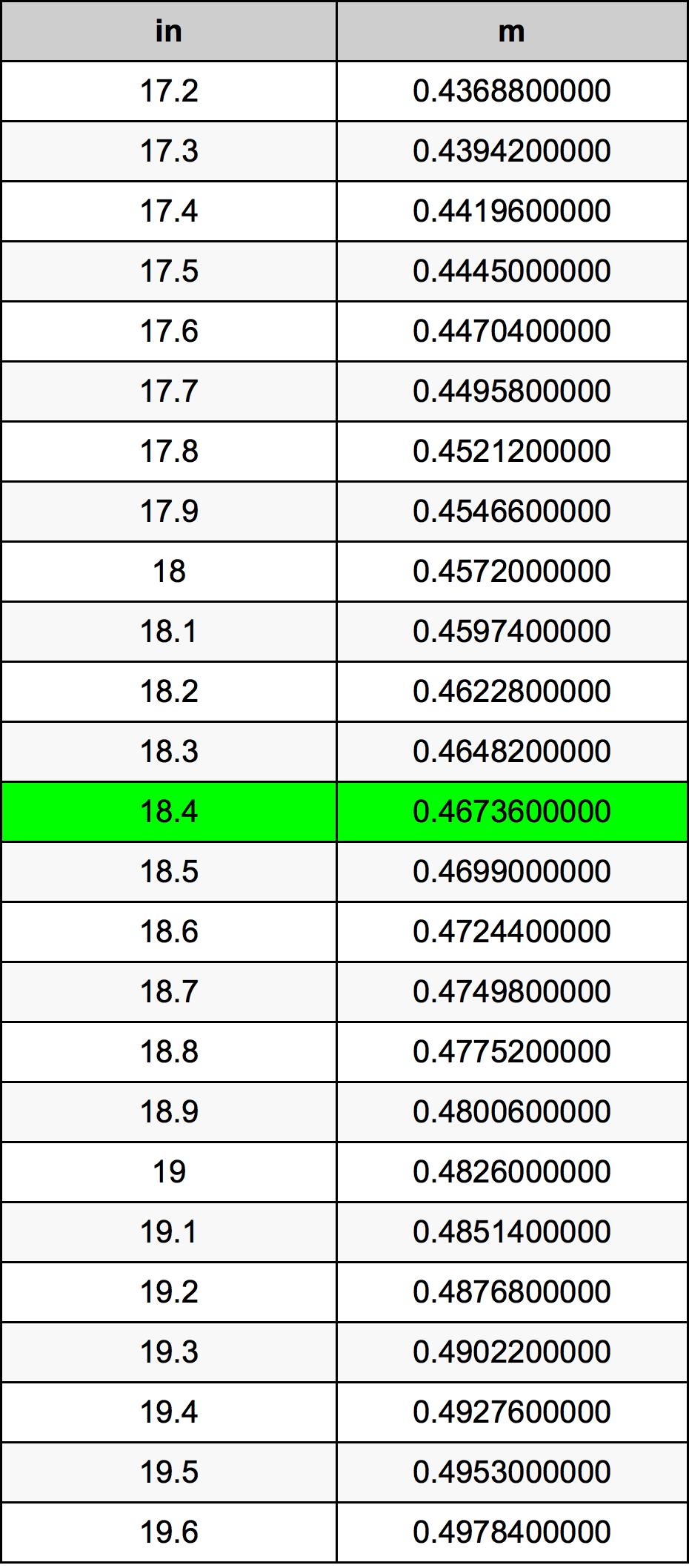 18.4 дюйм Таблица преобразования