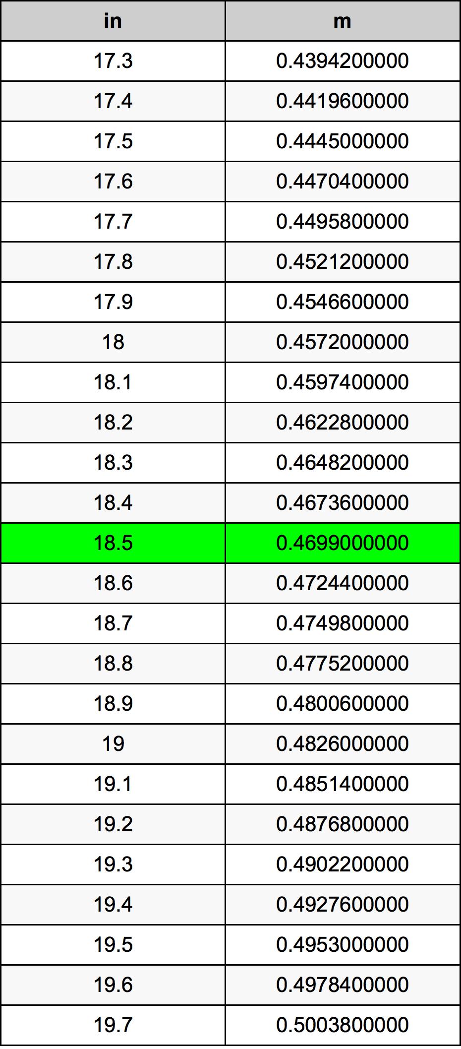 18.5 Inch konverteringstabell