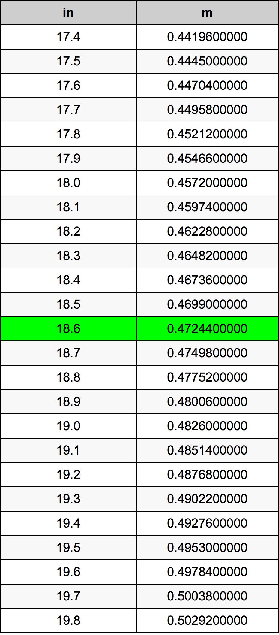18.6 дюйм Таблица преобразования