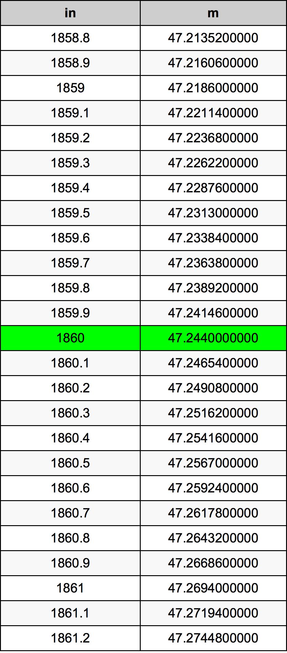 1860 Pouce table de conversion