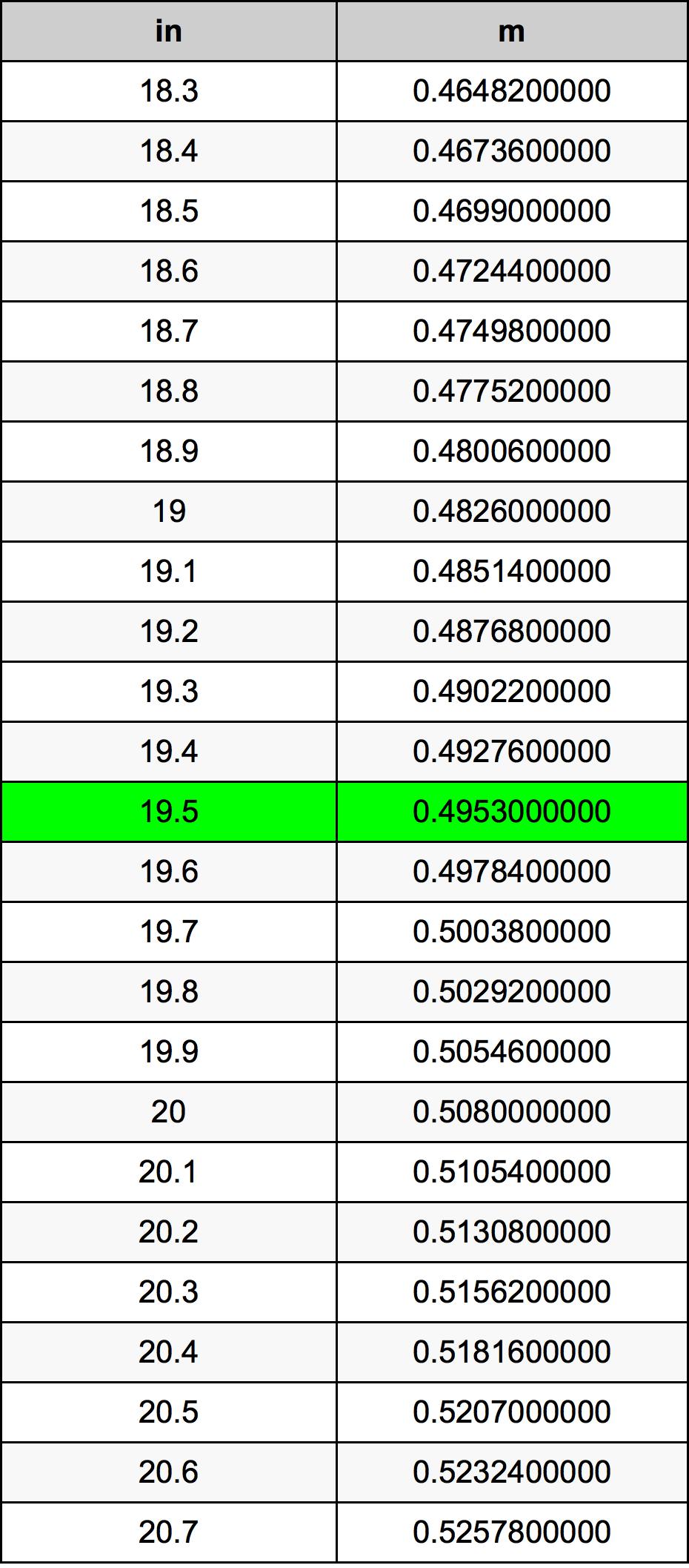 19.5 Polegada tabela de conversão
