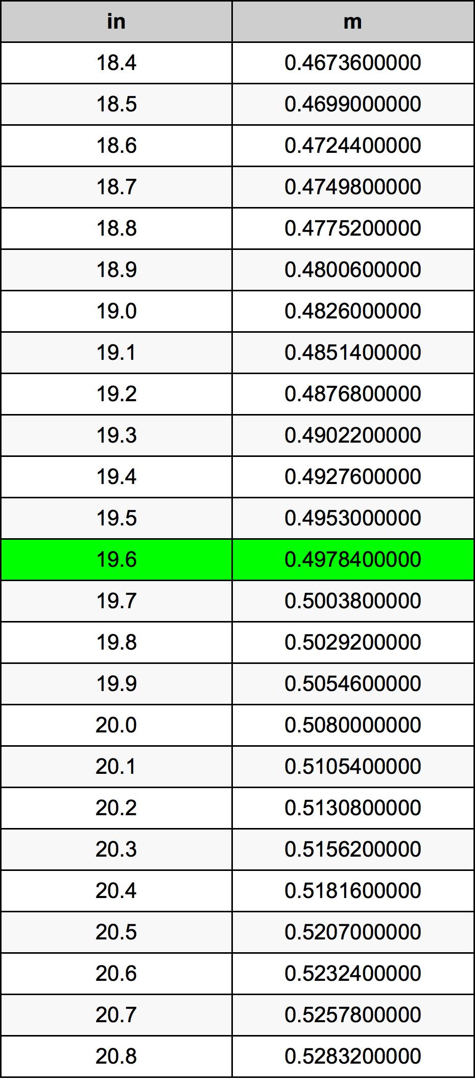 19.6 Polegada tabela de conversão