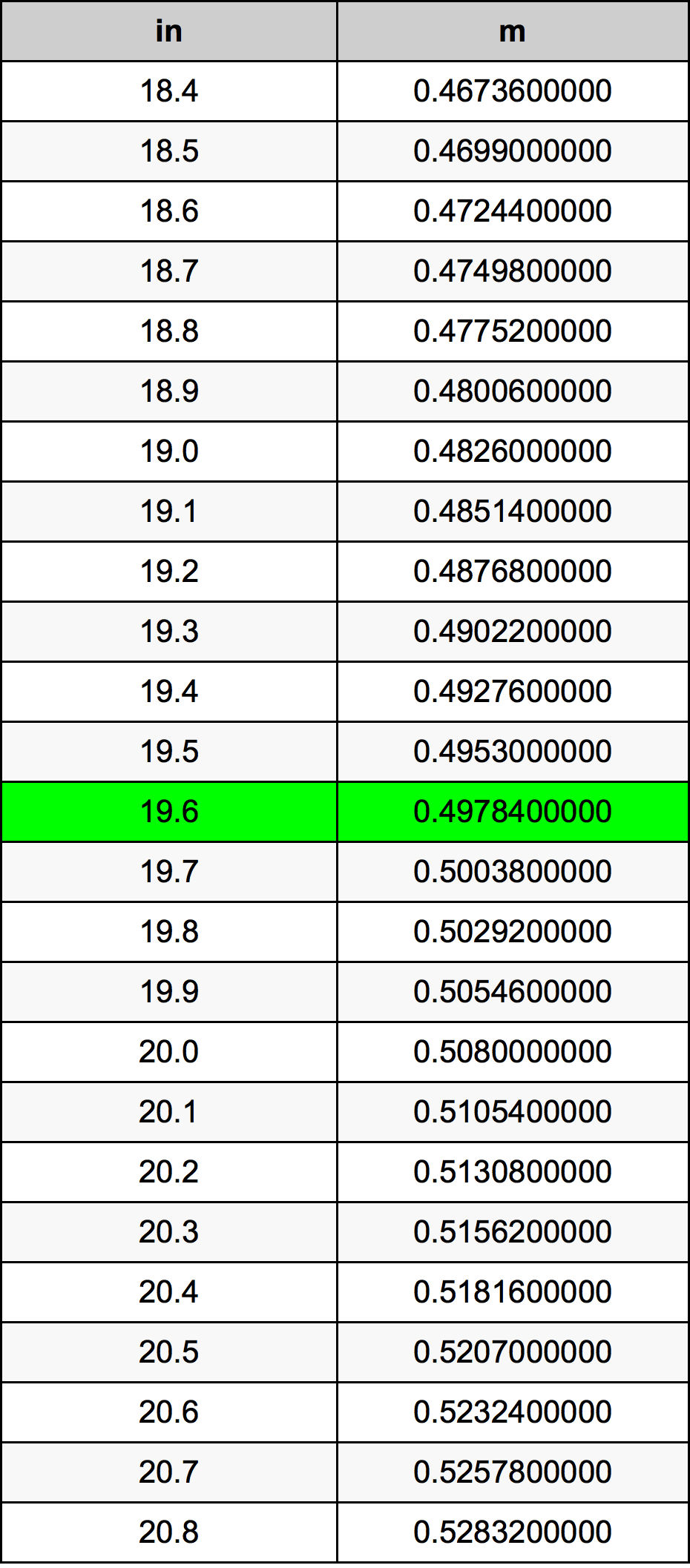 19.6 дюйм Таблица преобразования