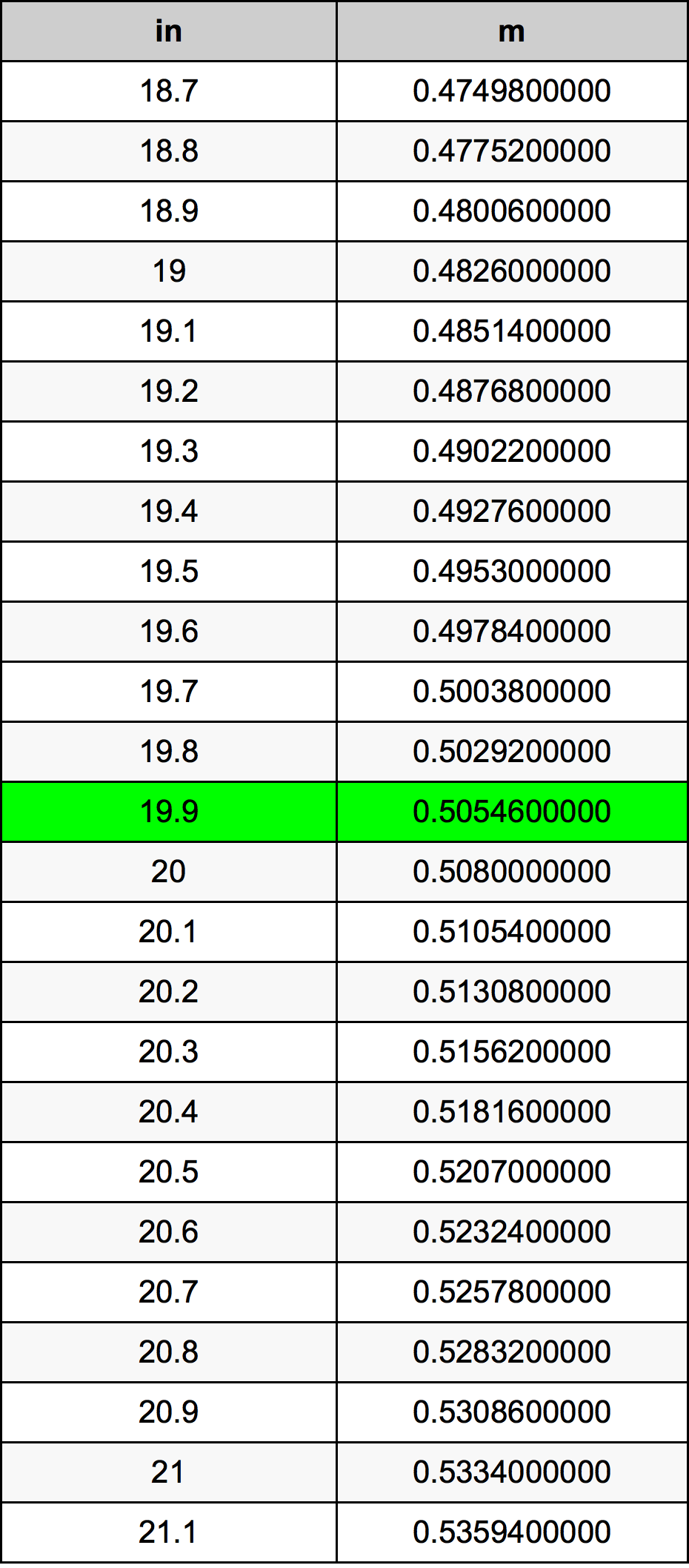 19.9 इंच रूपांतरण सारणी
