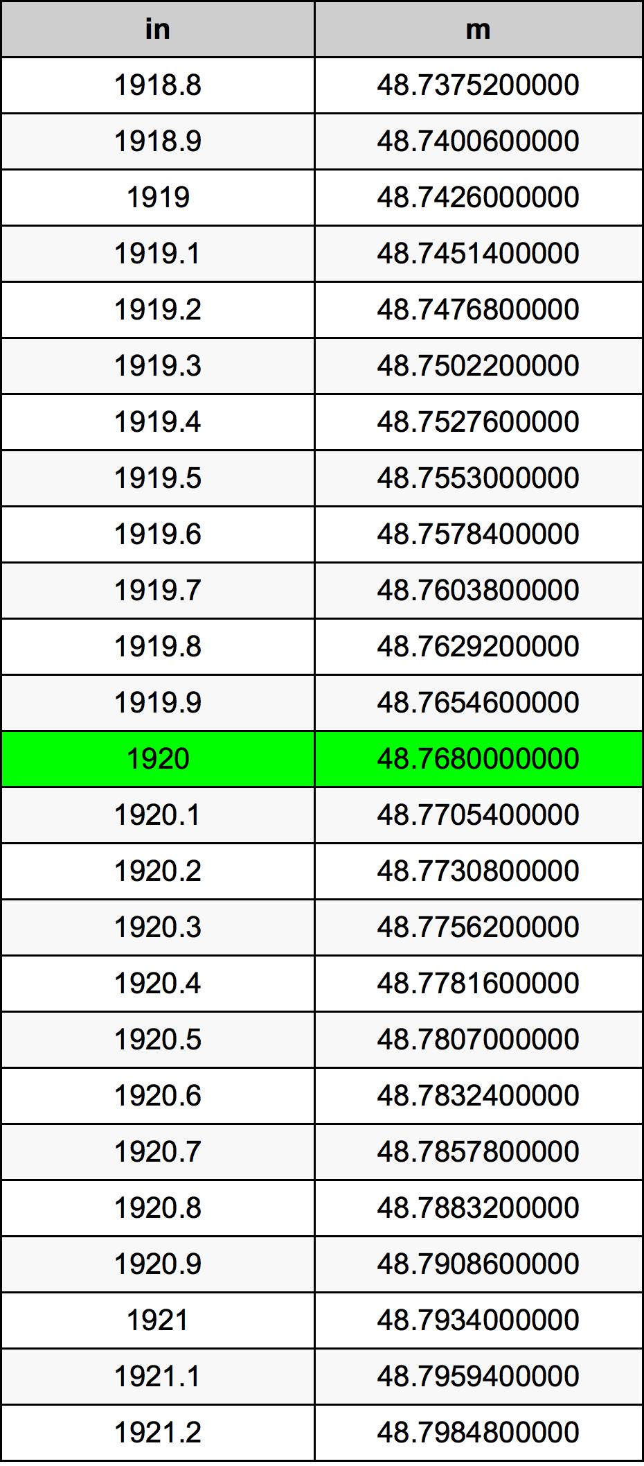 1920 Inch konverteringstabell