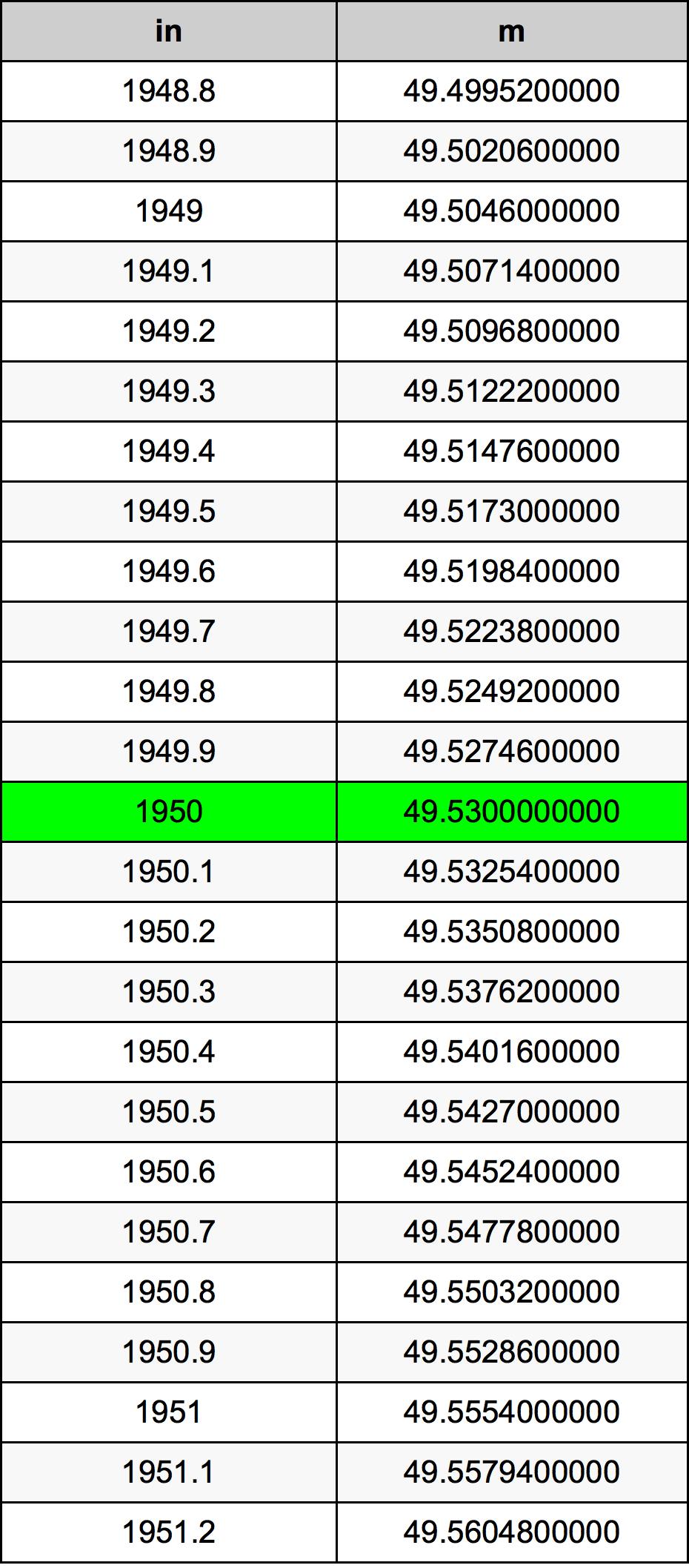 1950 इंच रूपांतरण सारणी
